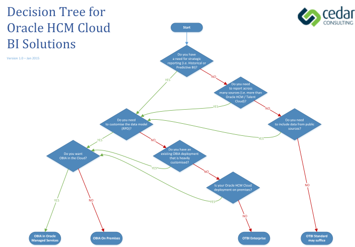 Decision Tree for Oracle HCM Cloud BI Solutions 1.0