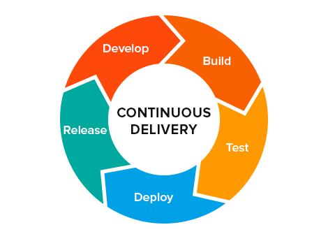 use-case-graphic_continuous-delivery